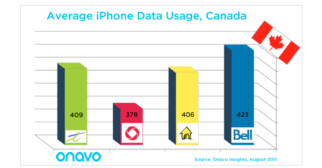 iphone data usage average iphone data usage in canada is 404mb a month 2260