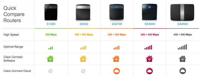 Cisco Connect Cloud for iOS and Android brings remote router