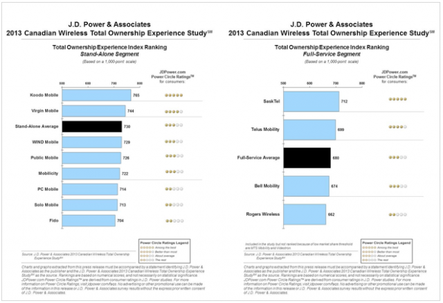 J.D. Power survey says Koodo and SaskTel have the highest Customer Satisfaction in Canada