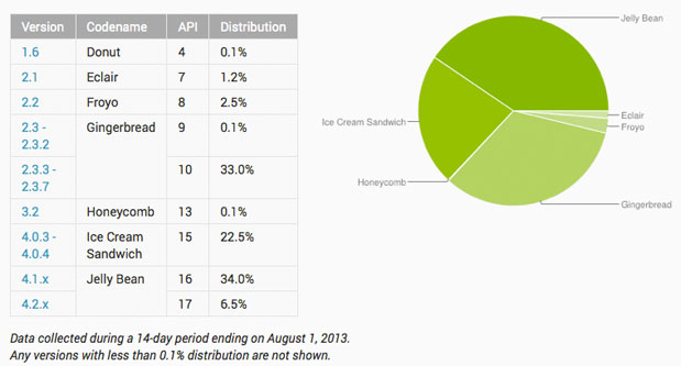 androidauguststats-1