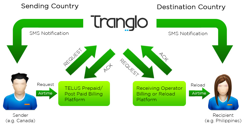 TELUS teams with Tranglo to help Canadians top up talk minutes to family in other countries