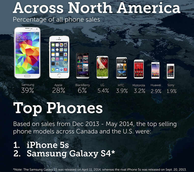 iPhone 5s and Galaxy S4 Canada's best-selling phones in ...