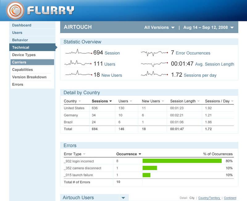 MOD-470435_Flurry_Analytics_Screen_CarrierDataView
