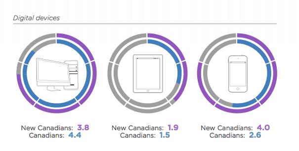Yahoo Canada New Canadians study