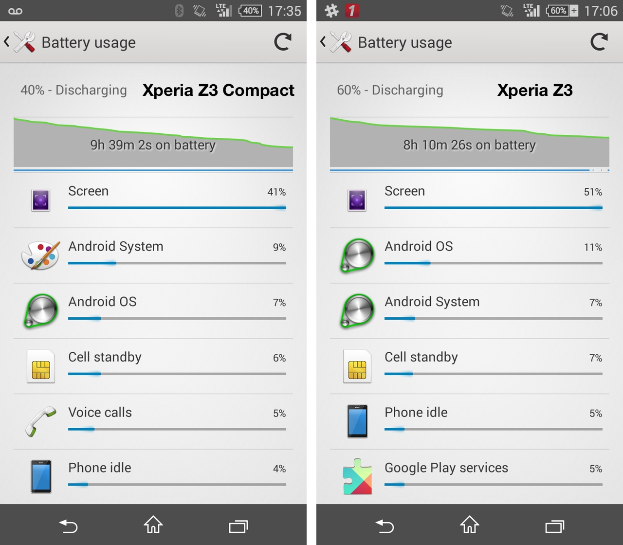 xperiaz3battery