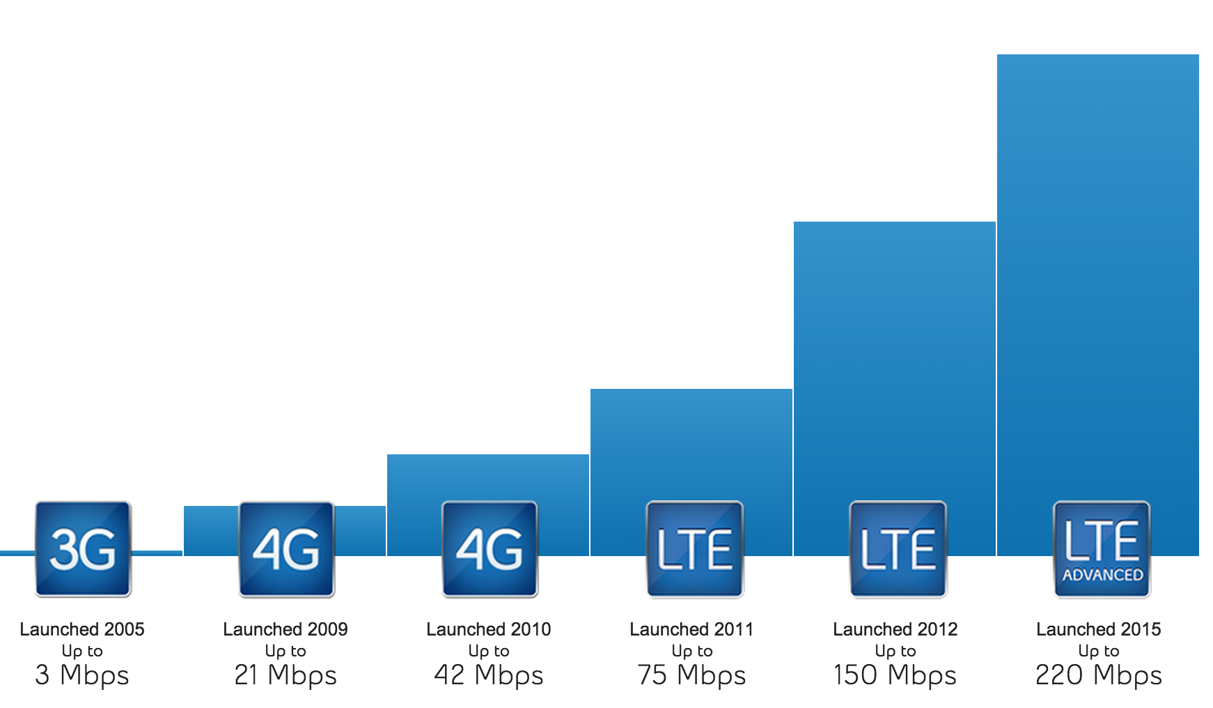 Bell begins promoting its ultra fast lte advanced network for Architecture lte