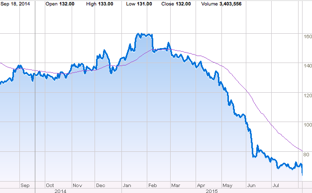 HTC stock decline