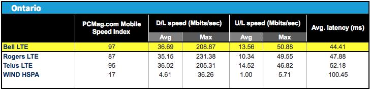 ookla speed test eastlink