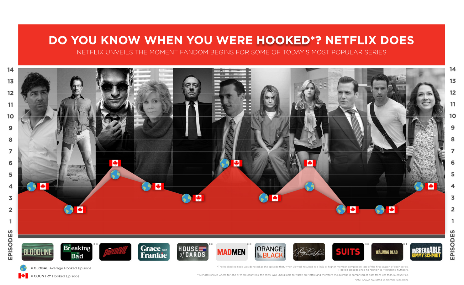 Netflix Canadian stats