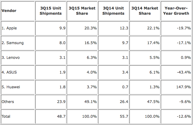 Q3 2015 IDC Tablet Report