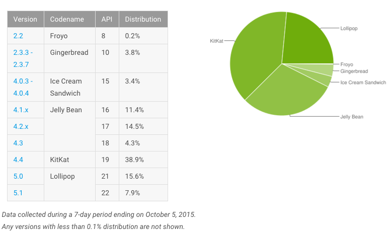 androiddistributionoctober
