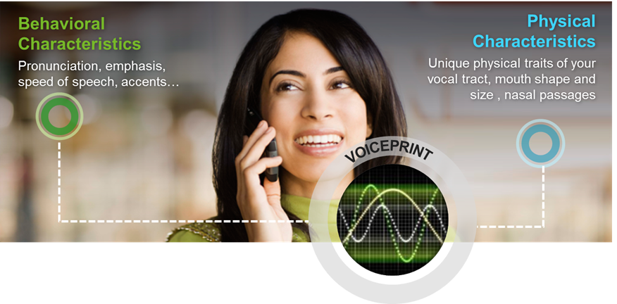 Voiceprint_How_Voice_Biometrics_Works