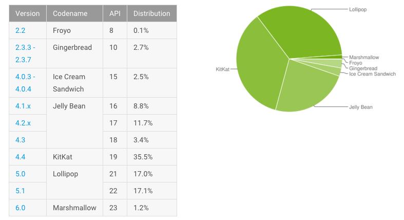 Android distribution feb