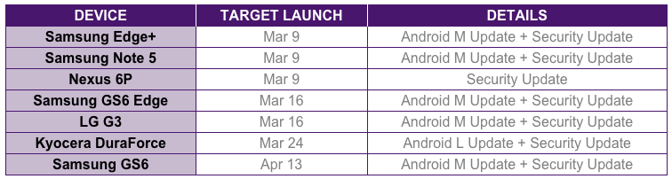 Software Update Schedule telus