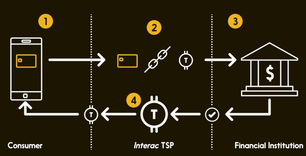 interact token.jpg