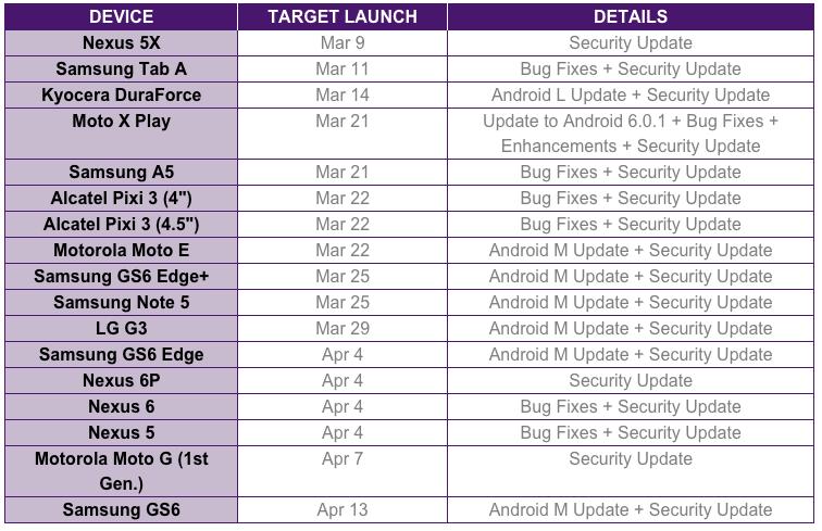 Telus update schedule March 16.jpg
