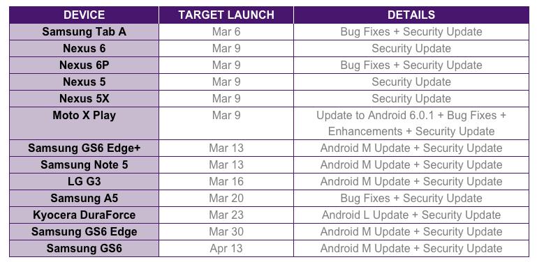 telus update schedule