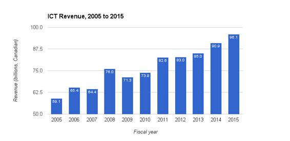ICT-revenue-2005-2015-1