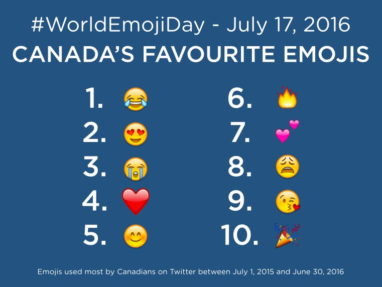Here are the 10 most popular emoji in Canada | MobileSyrup