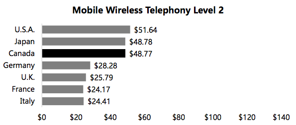 Mobile wireless level two
