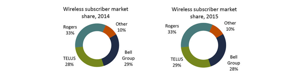 wireless crtc doc 2016