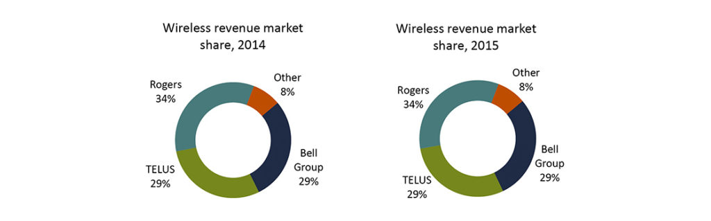 wireless crtc doc 2016 2