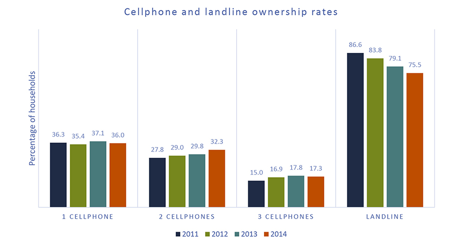 cellphone and landline ownership rates