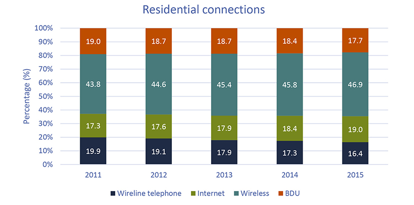 residential connections chart crtc