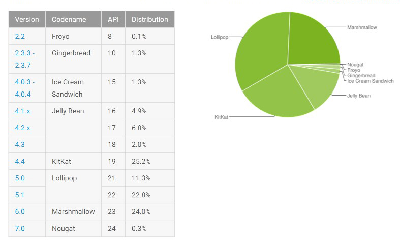 androiddistributionnumbersnovember