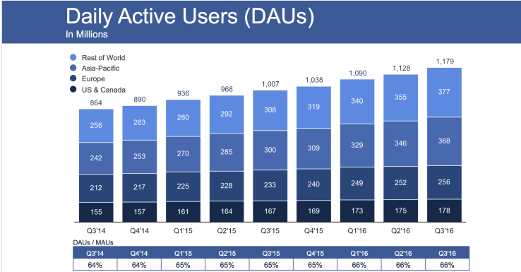 facebook daily active users