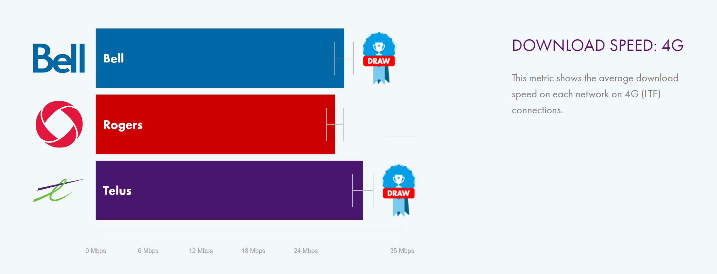 Telus leads Rogers and Bell in network speeds, according to