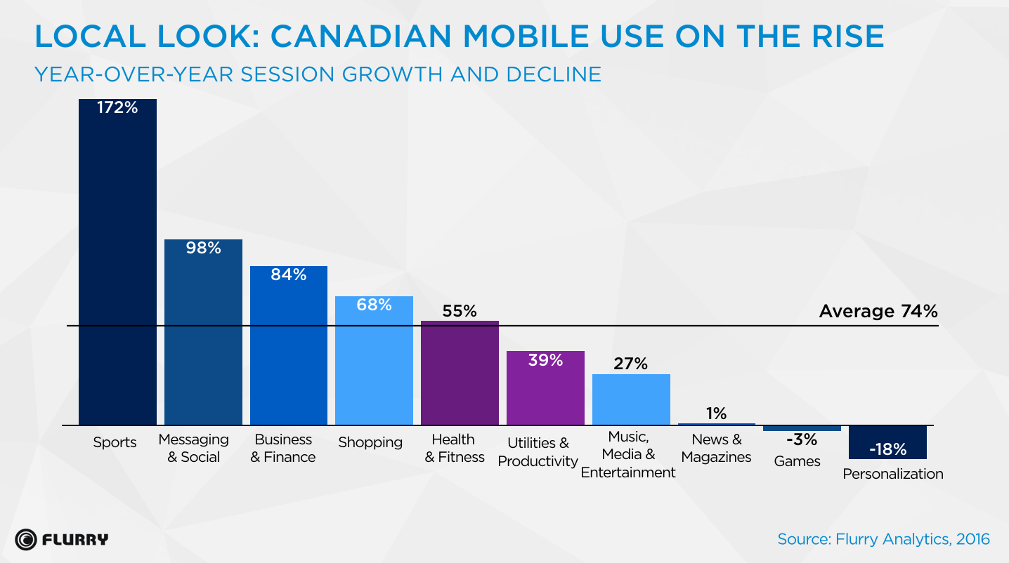 canada app usage growth by category graph