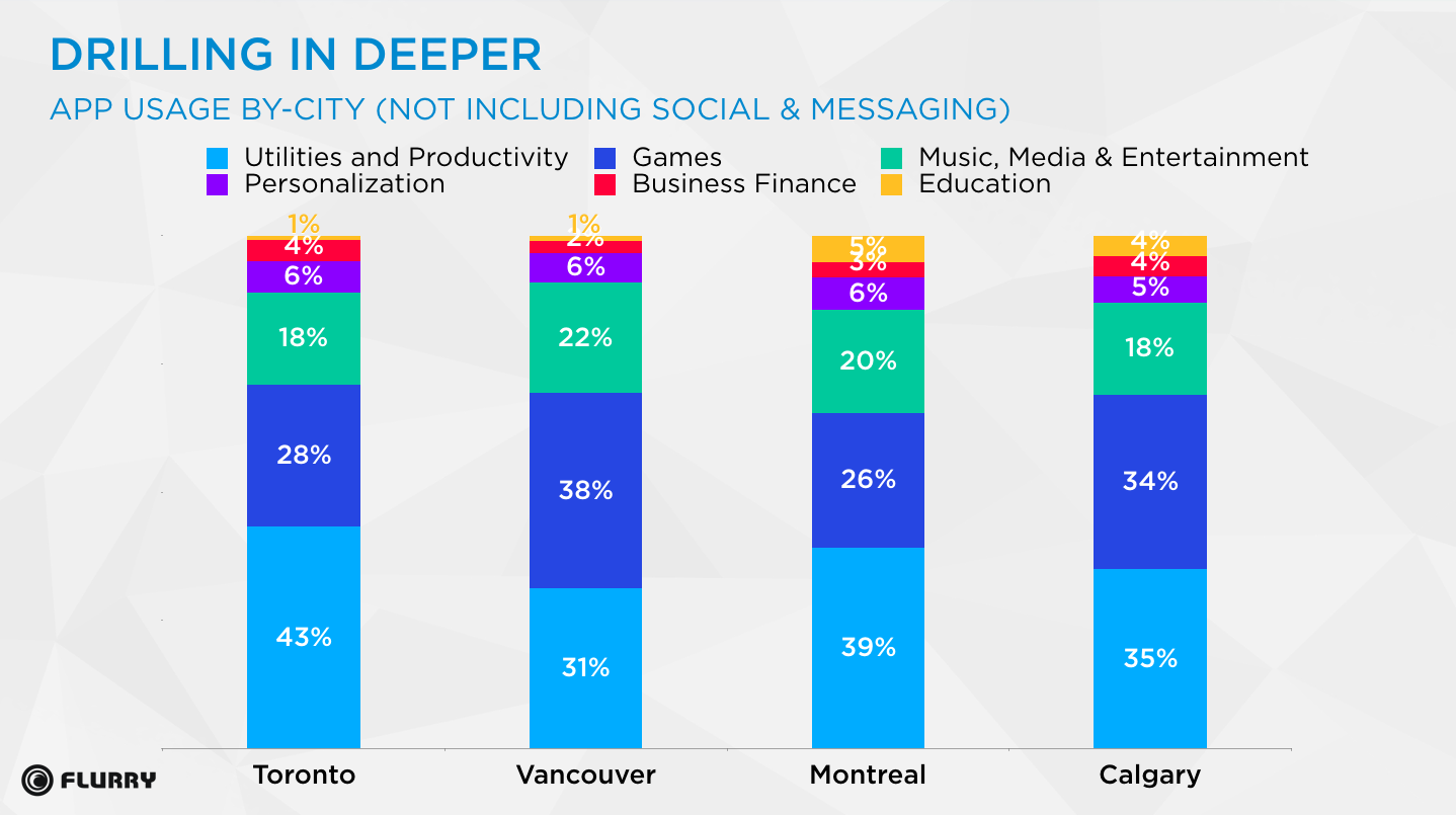 games versus productivity apps per canadian city graph