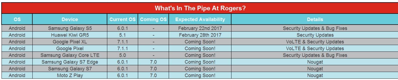 Rogers update schedule