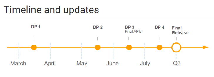 google android o release schedule