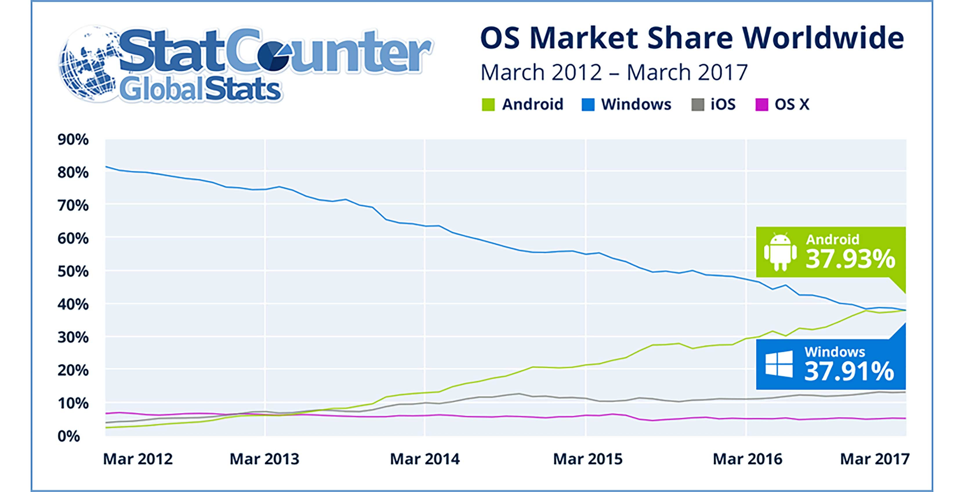 Graph of the global statistics on top operating system