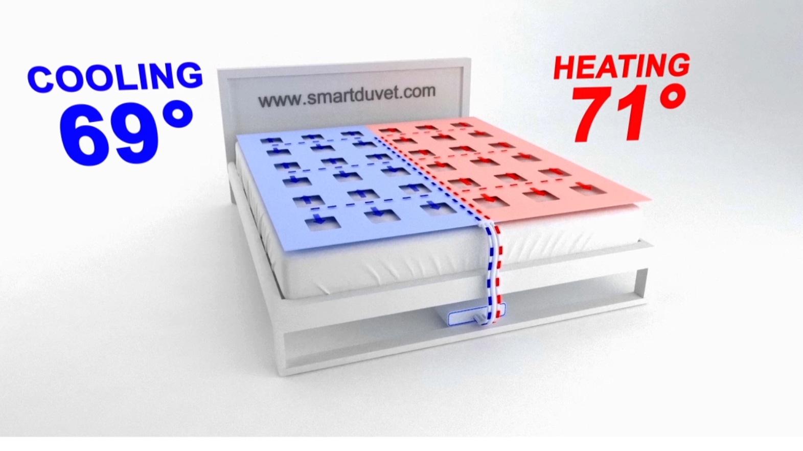 Quebec Based Smartduvet Launches Orders For Temperature