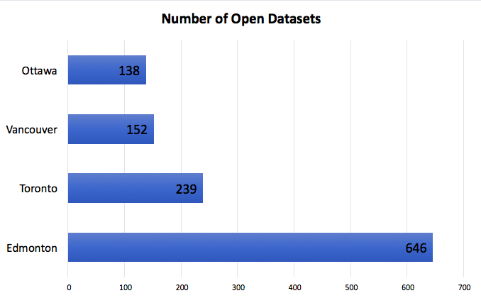 A graph highlighting how many individual datasets are curated by the cities of Ottawa, Vancouver, Toronto, and Edmonton