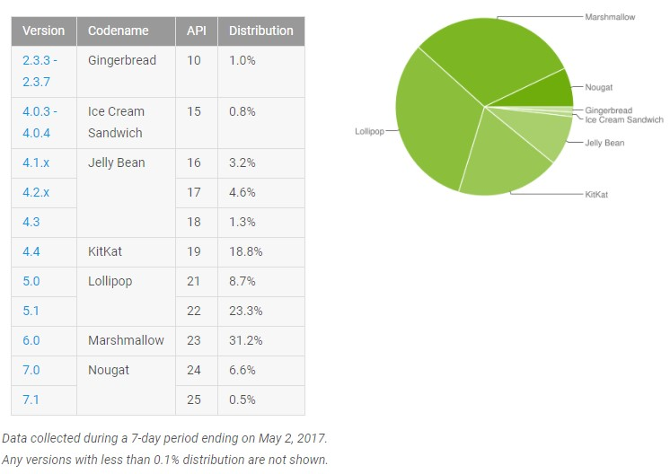 Android May Distribution