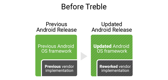 Android-Update-Before-Treble