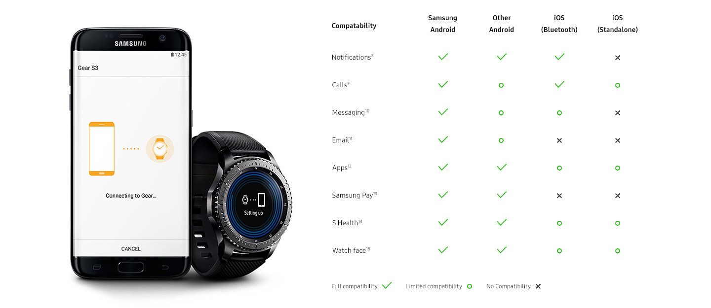 Gear S3 compatibility chart