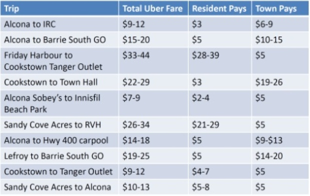 Innisfil Uber Payments
