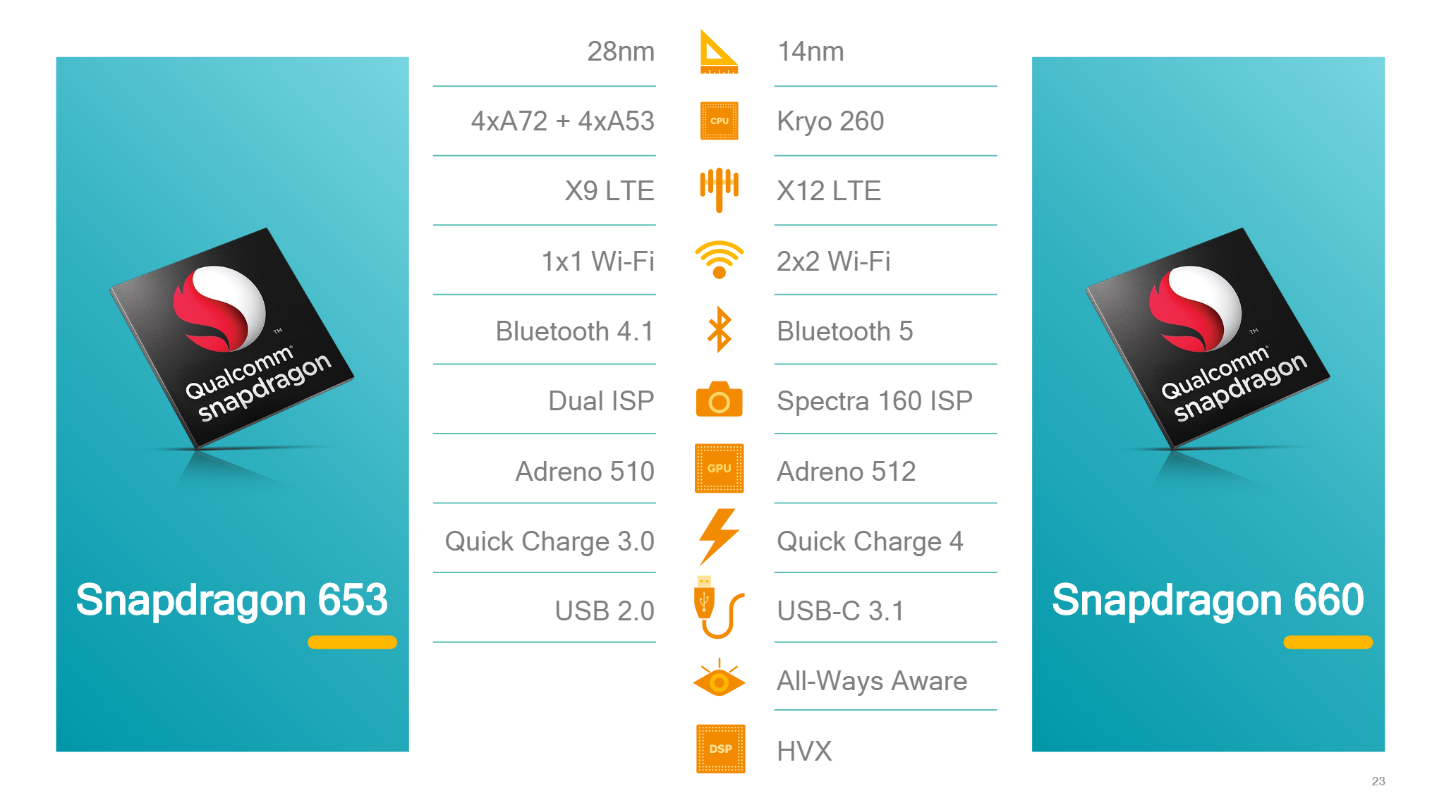 Qualcomm\'s Snapdragon 630 and 660 platforms will bring premium ...