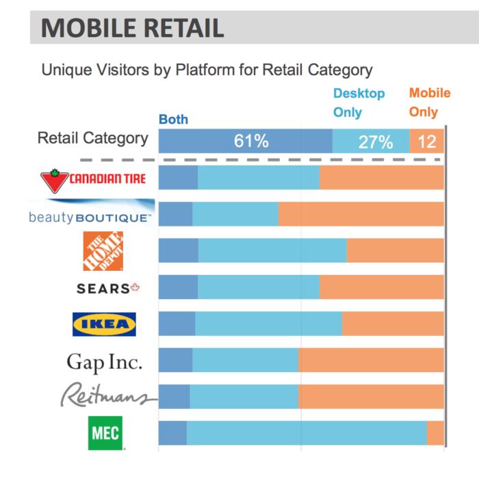 Comscore mobile retail study