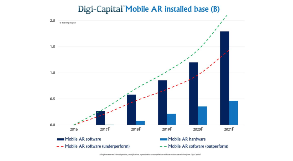 Digi-Capital AR predictions
