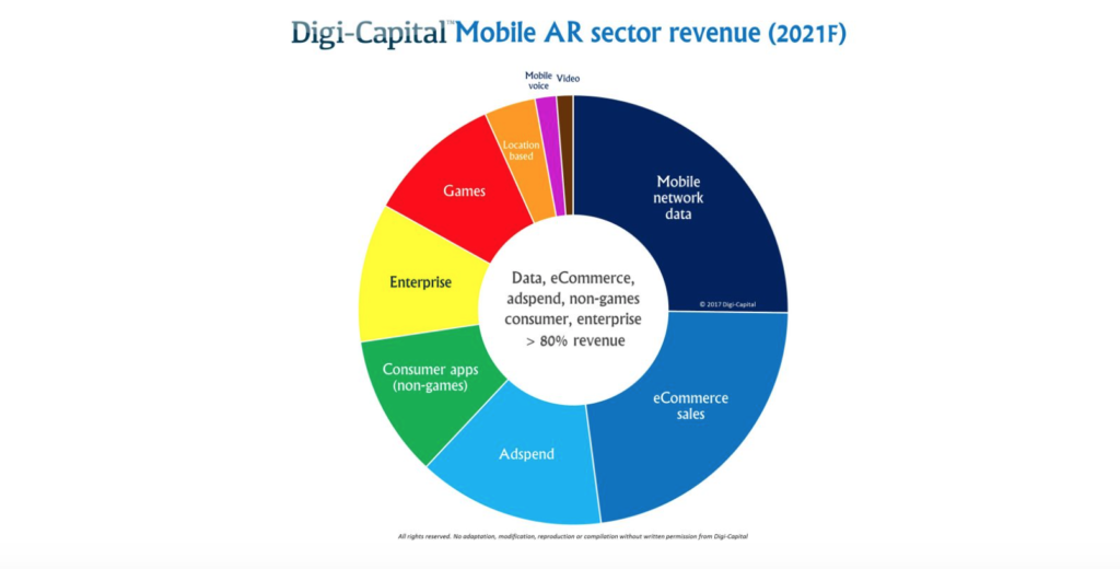 Digi-Capital mobile AR earnings prediction
