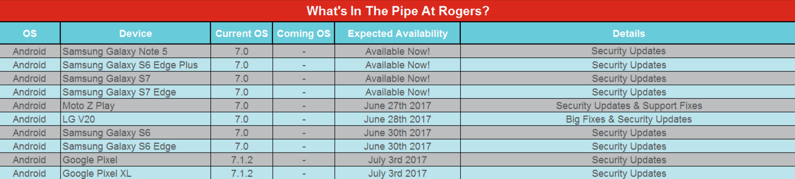 security update schedule rogers
