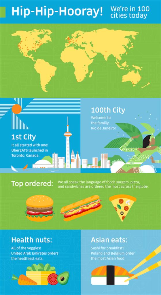 UberEATS infographic