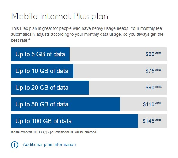 Bell Mobile Internet Plus plan price structure