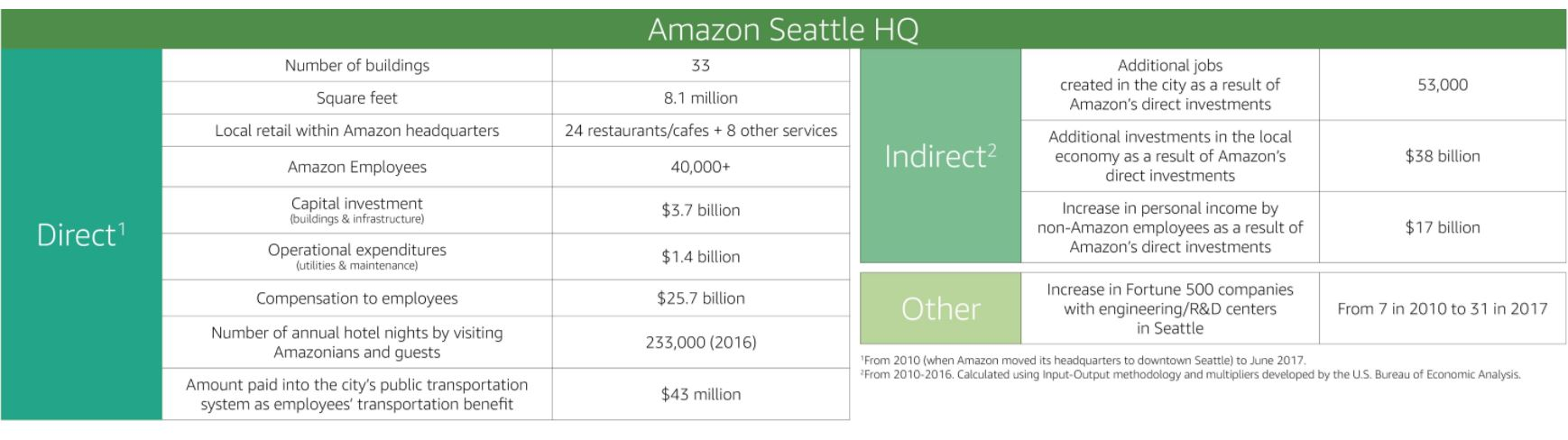 amazon seattle numbers and stats